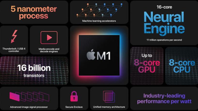 معرفی تراشه M1 اپل